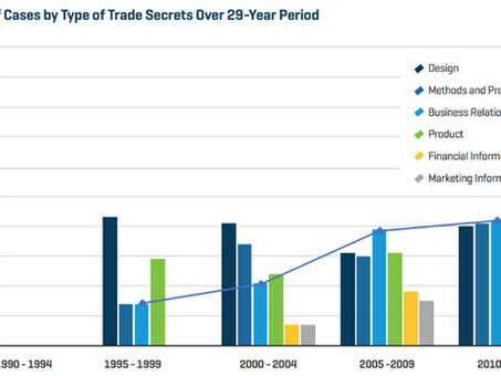 ANY Company Doing Business – should be minded to their Trade Secrets. Here is Why: