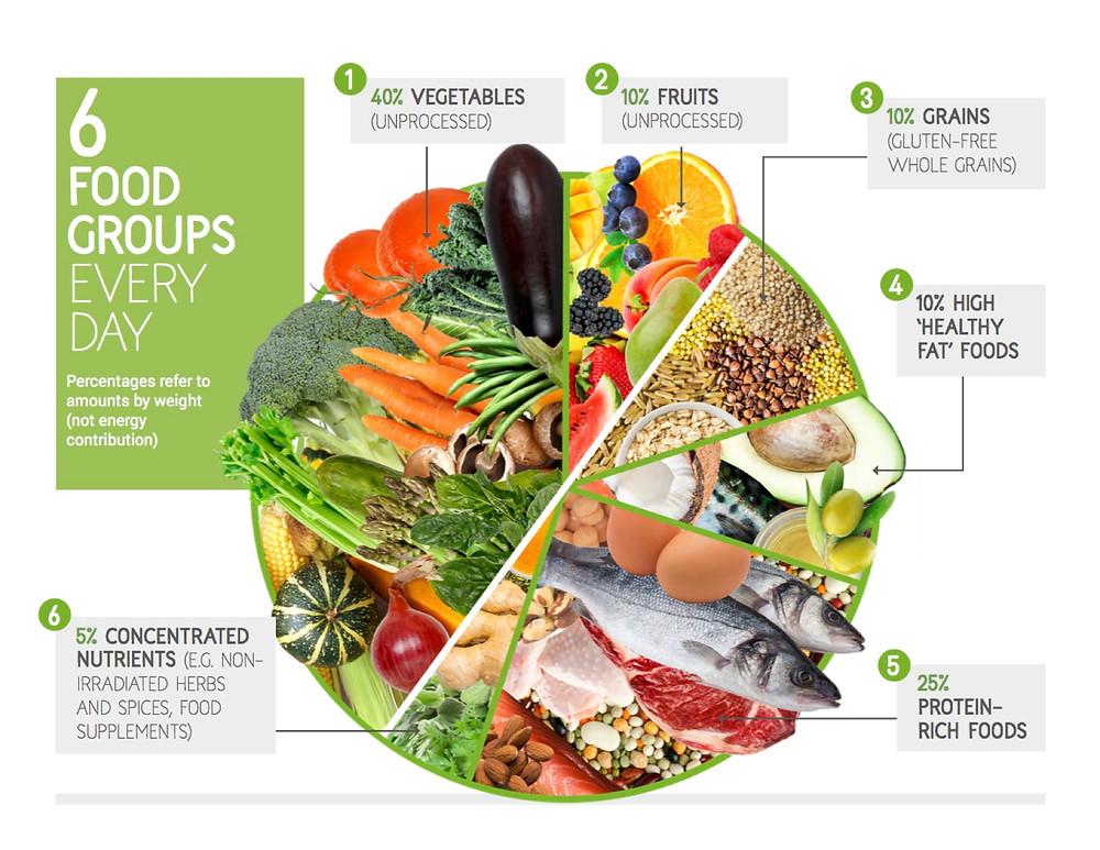 Food4Health
