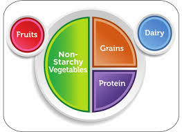 Nutrition Goals for Patients with Diabetes