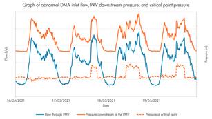 Dynamo: Delivering improved network understanding