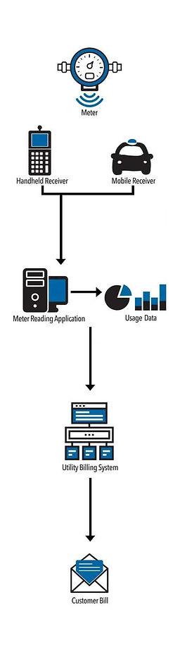 Meter_Tech_Diagram.jpg