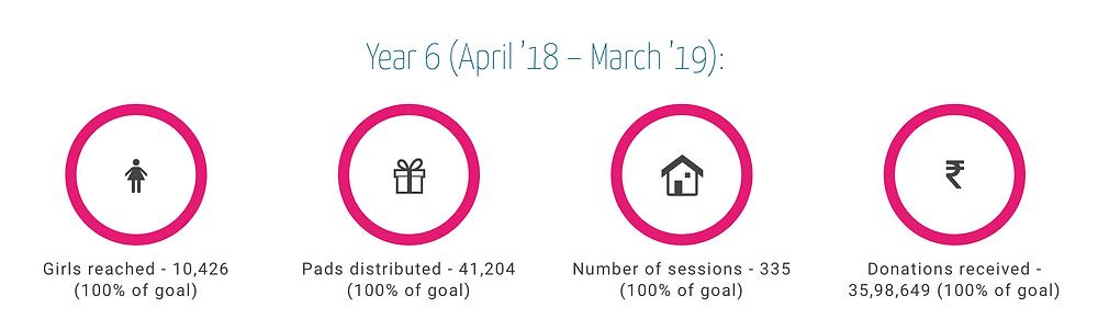 resultater fra april 2018 - mars 2019
