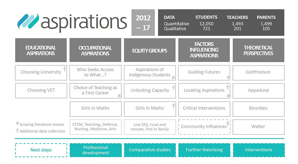 Aspirations Research Overview-Snip.JPG
