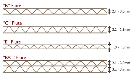 corrugated-fluting-profiles.png