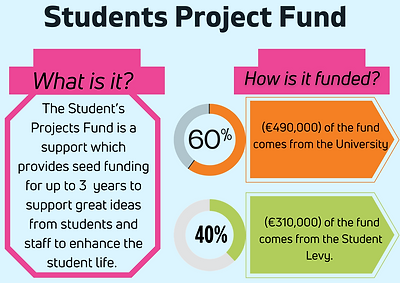 Students Project Fund_ What is it_ The S
