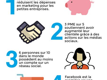 4 bonne raisons d'investir dans les réseaux sociaux.