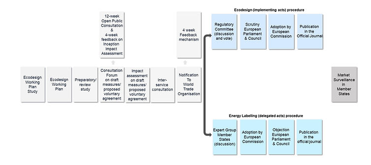 Overview of the ecodesign and the energy labelling regulatory processes