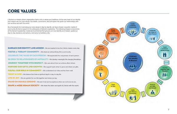 L'Arche Toronto Strategic Plan_Page_4.jp