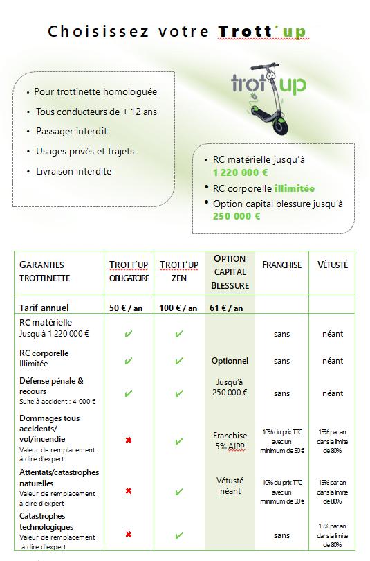 Tableau des garanties trott'up 23-09-201