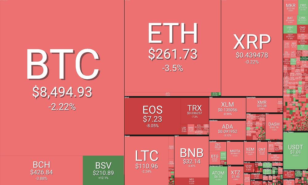 crypto prices coin360