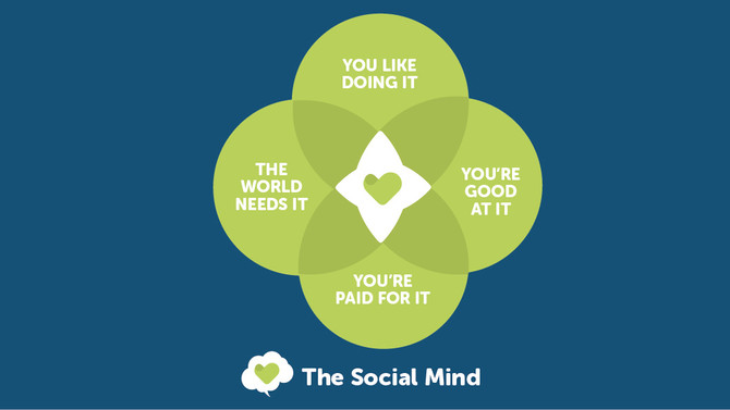Introducing The Social Mind