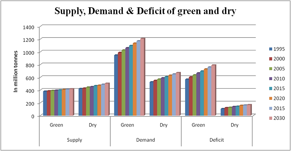 Graph 2: Supply and demand scenario of forage and roughage till 2050 (in million tonnes)