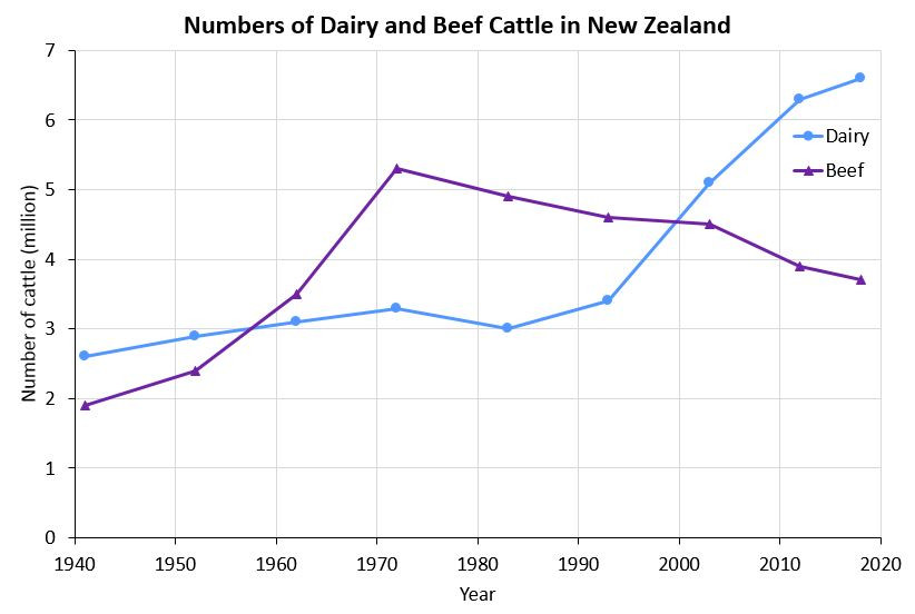The numbers of Dairy and Beef cattle in New Zealand from 1941 until 2018.