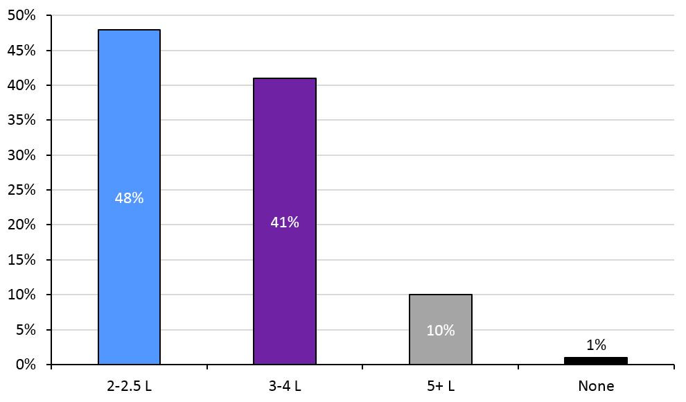 The proportion of respondents that fed 2-2.5L, 3-4L, 5+L or no colostrum in the first 24 hours