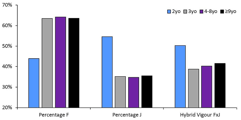 The percentage of Holstein-Friesian (F) and Jersey (J) breed make-up and hybrid vigour in heifers that were born to dams aged 2, 3, 4-8 or 9 years and over.
