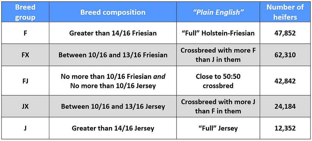 Table 1. Description of breed groups and number of heifers in each breed group