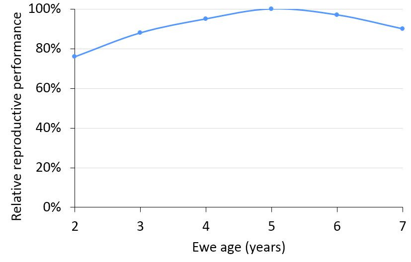 Figure 1: Relative reproductive performance of ewes aged two to seven years.