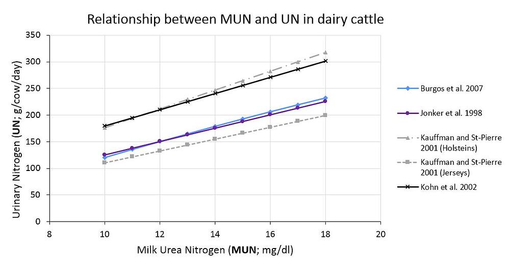 The relationship between milk urea nitrogen (MUN) and urinary nitrogen (UN) for 4 studies in dairy cattle.