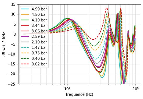 influence pression statique alpheus40.pn