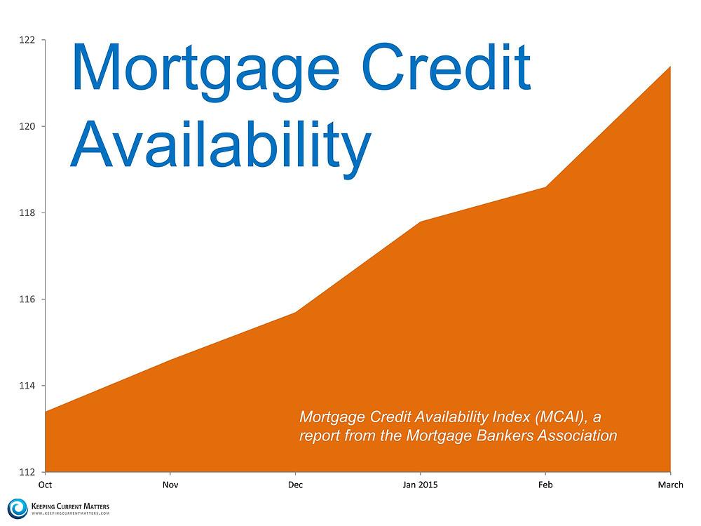 mortgage credit.jpg