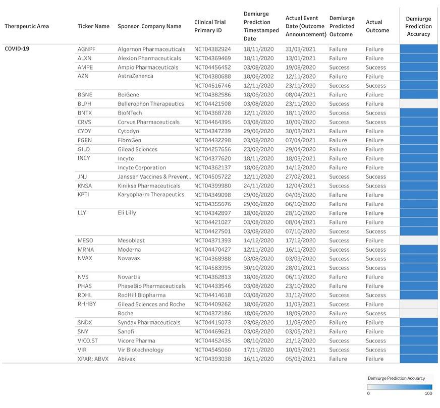 COVID-19%20Validated%20Prediction%20Perf