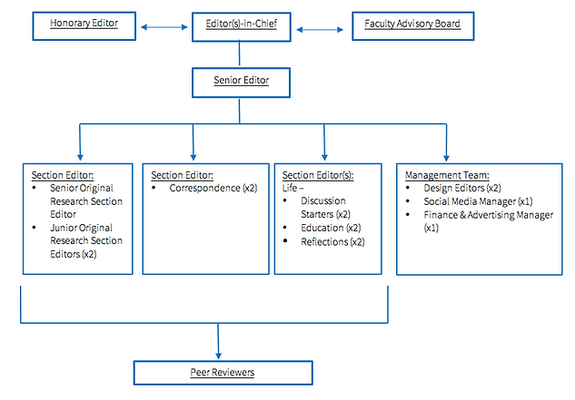 Journal Structure