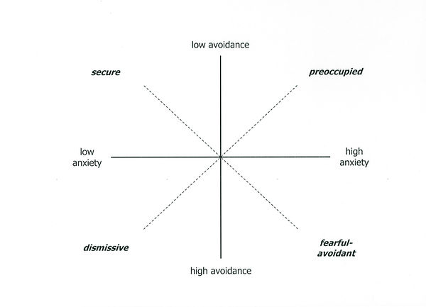 Attachment styles in adults