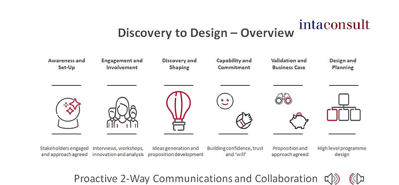 Discovery-to-Design.jpg