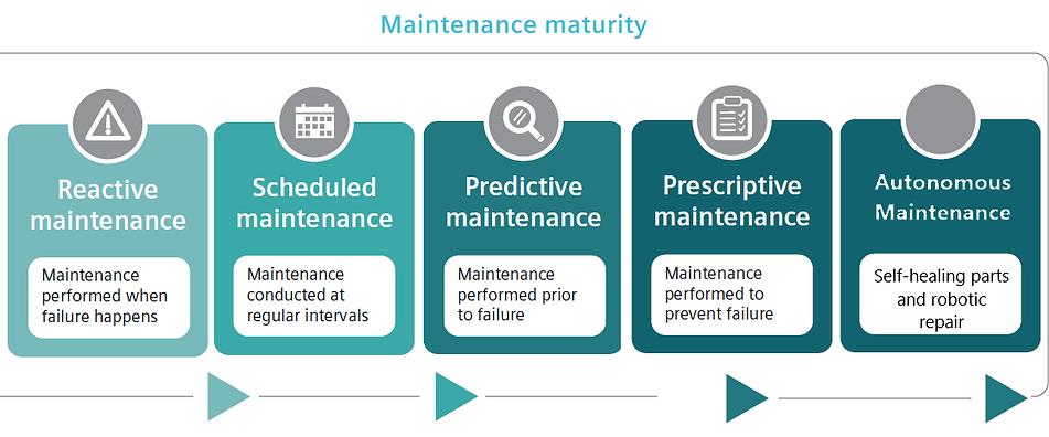 Maintenance maturity.png