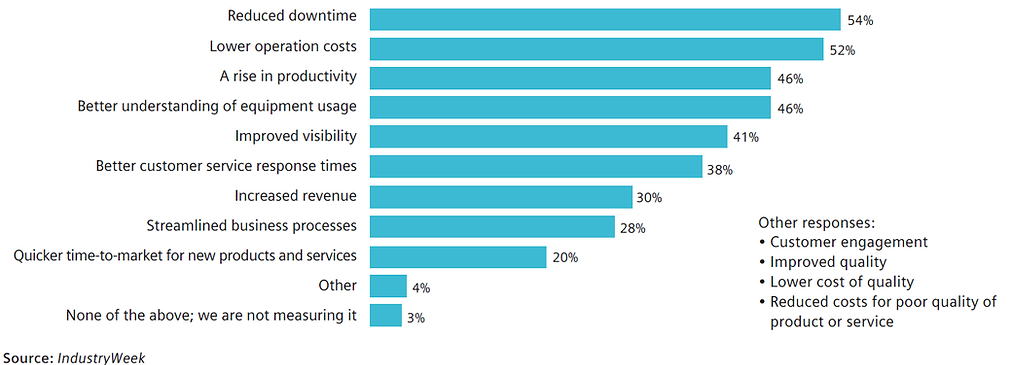 Industry 4.0 Metrics .png