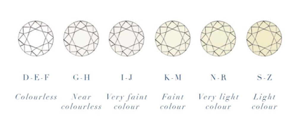 De Beers color scale of diamonds