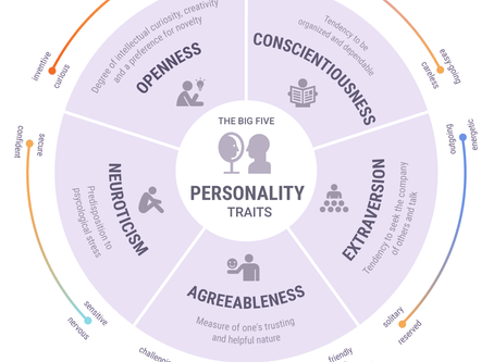 Can personality traits predict job performance?