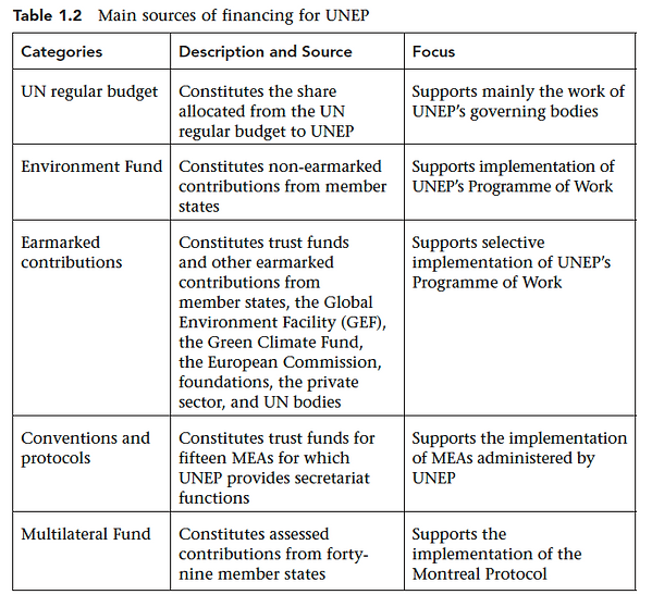 Table 1.2 Main sources of financing for