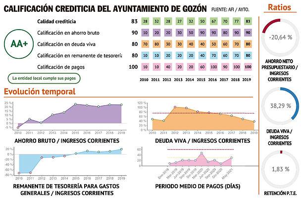 Principales parámetros de análisis de la situacónfinanciera del Ayuntamiento de Gozón (AFI)