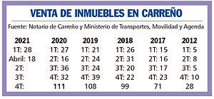 Venta de inmuebles en Carreño últimos cinco años.