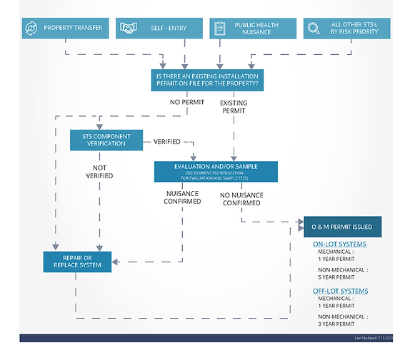 7.15.2021_Flowchart_O&M-All_Page_1.png
