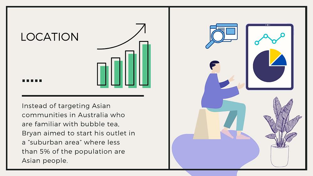 Tealive Demographics Australia Location