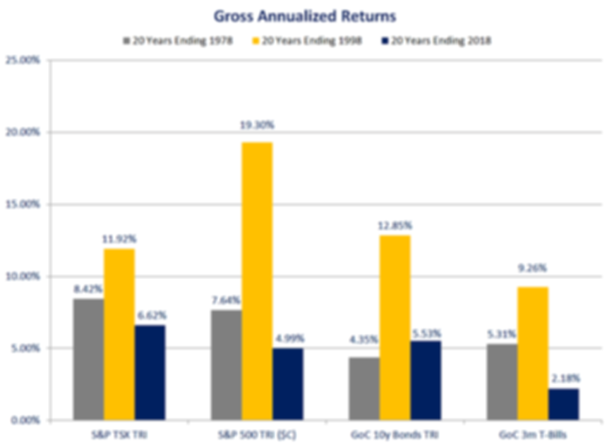 Gross Annualized Returns.png