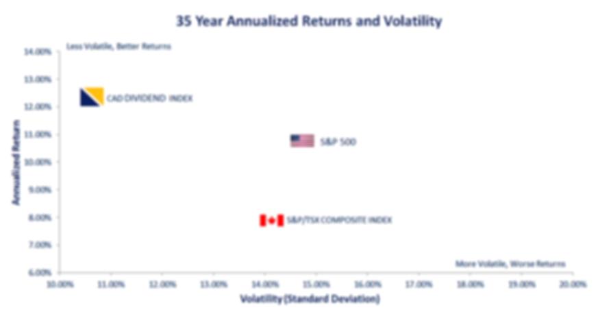 35 yr returns vs volatility.png