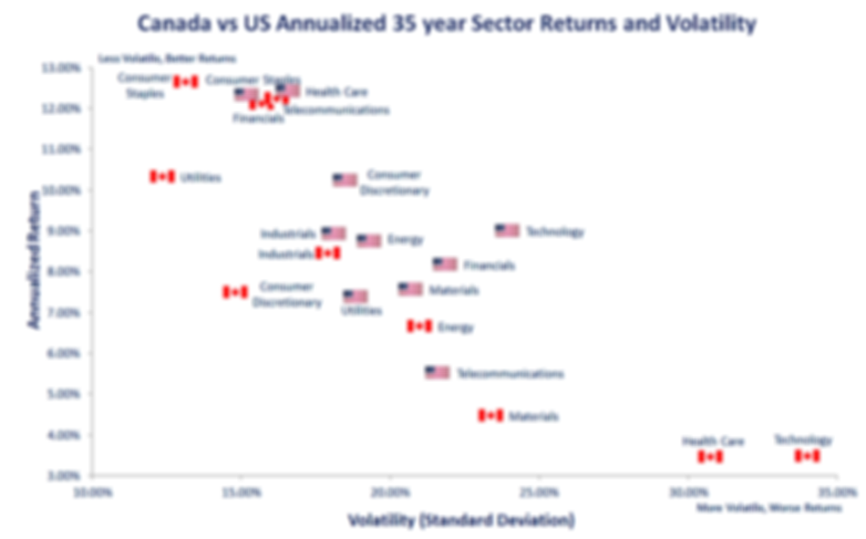 Canada vs US 35 yr sector returns and vo