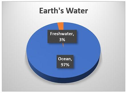 Earths Water chart 1.jpg