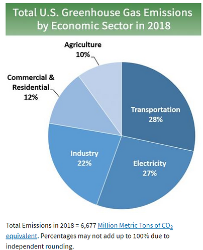GHG emissions sources infographic.png