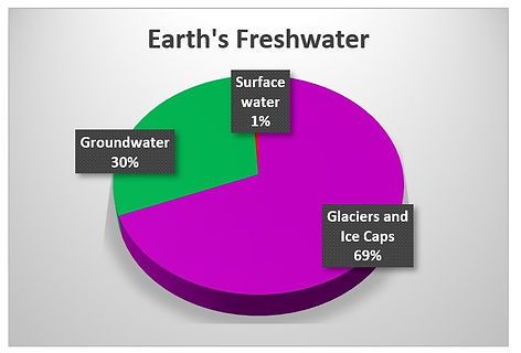 Earths Freshwater chart.jpg