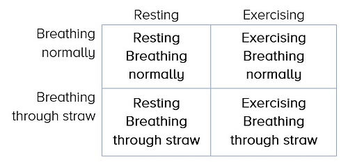 Breathing and Exercise experiment chart.