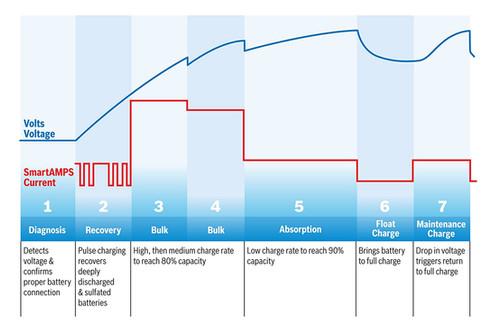 BOSCH C3 Charger Voltage Curve.jpg