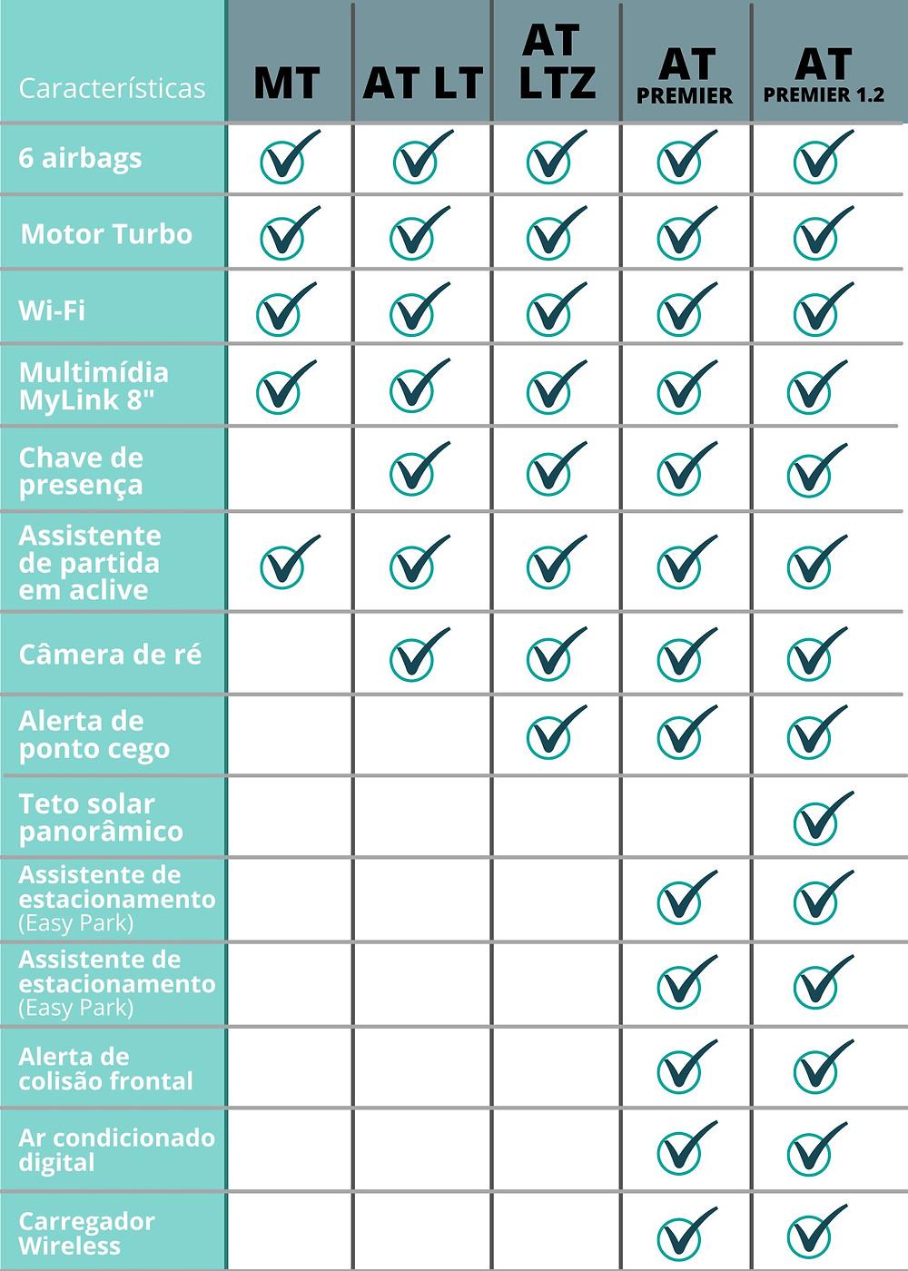 preço Chevrolet Tracker 2021