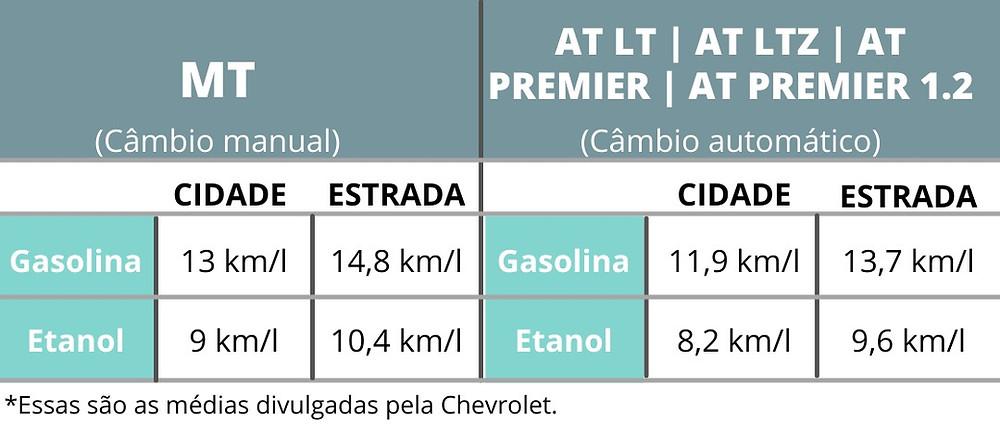 motor Chevrolet Tracker 2021