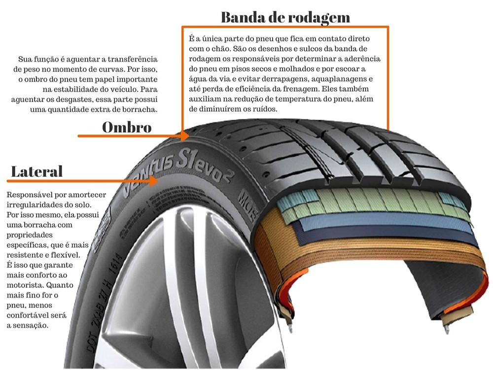 partes do pneu