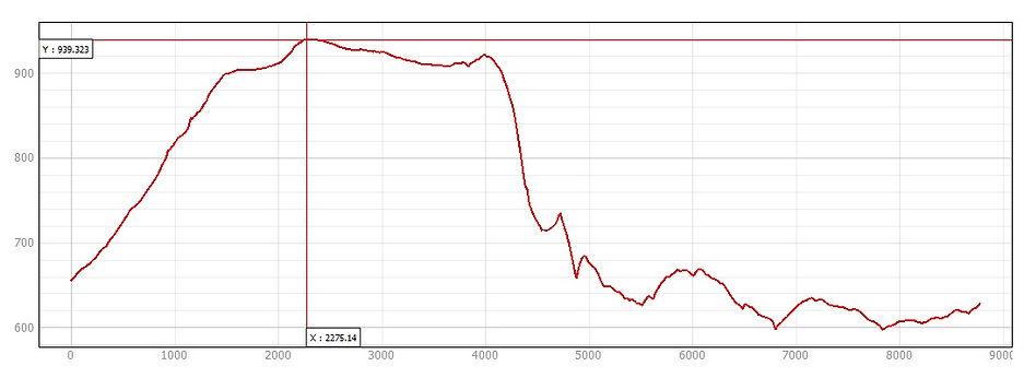 Altimetria Pitoco-atualizada.jpeg