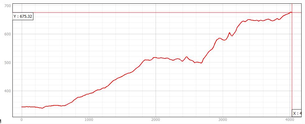Altimetria-morro-tschumi.png